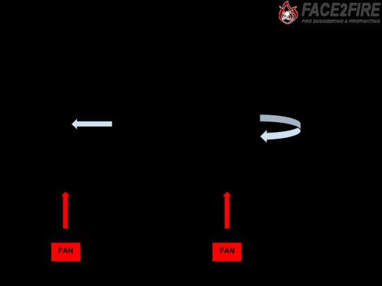 venturi or air circulation that s the question face2fire